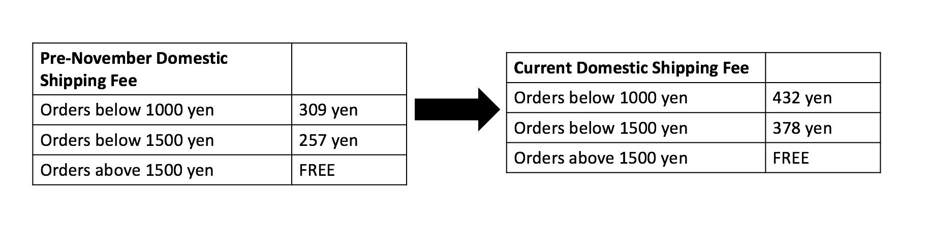 surugaya shipping chart
